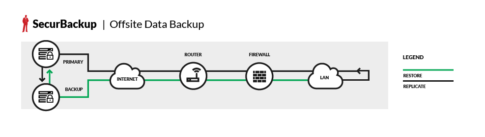 diagram-securBackup